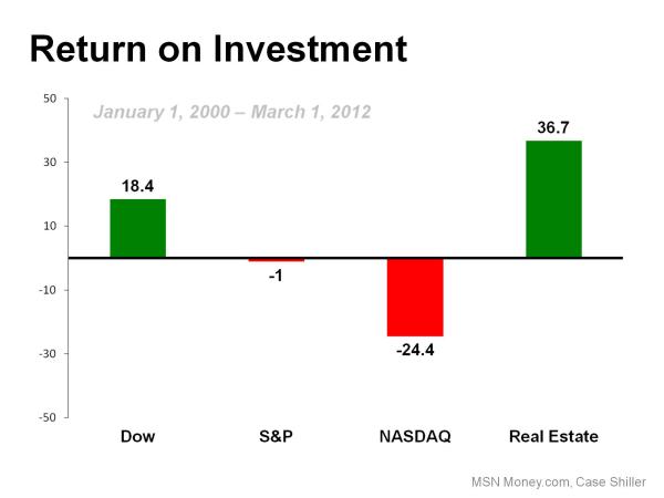 Real estate   return on investment resized 600