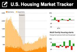 WSJ US Housing Tracker resized 600