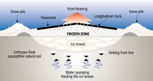 frost heave infographic resized 600