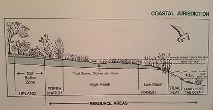 Coastal Resource Area resized 600