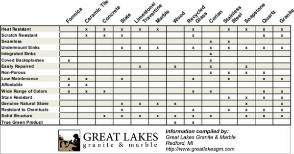 countertop comparison chart resized 600