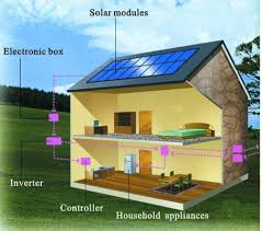 solar powered home diagram resized 600