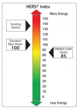 HERS Index resized 600