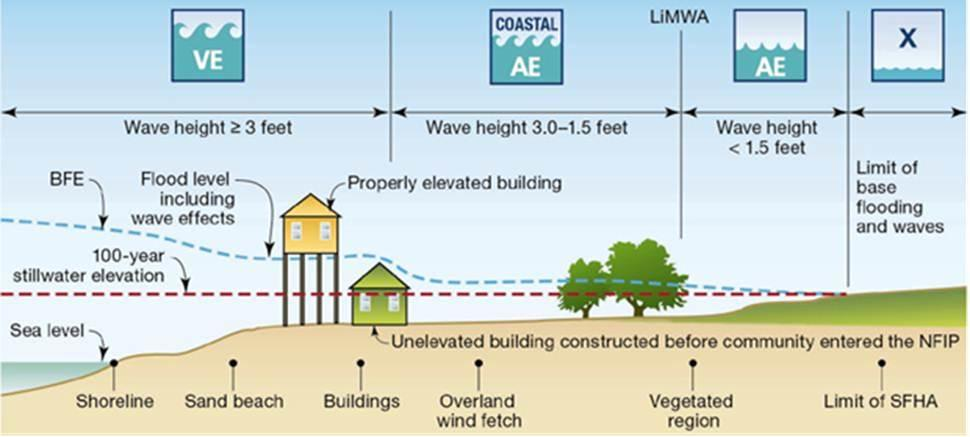 FEMA Flood Zone Diagram